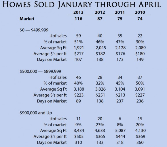 Bainbridge Island Sales Data by Jen Pells