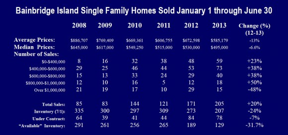 Bainbridge Island Real Estate Market 2013