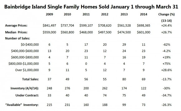 Bainbridge Island Real Estate Market