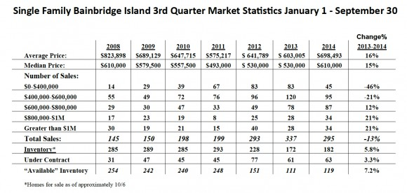 Bainbridge Island 2014 Real Estate Market