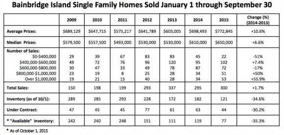 Bainbridge Island 2015 Real Estate Market Jen Pells
