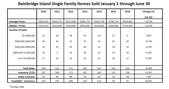 Bainbridge Real Estate Sales Data Summer 2016 Jen Pells Realtor