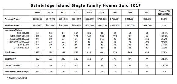 Bainbridge Island Housing Market 2017