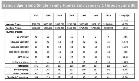 Bainbridge Island Real Estate Data 2018